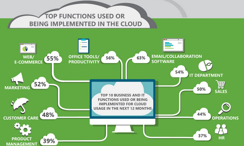 Cloud Computing Implementation - Grants Pass, OR